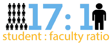 17:1 student to faculty ratio