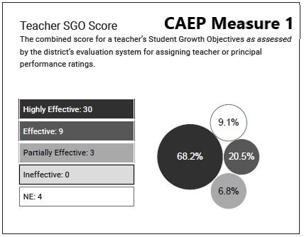 CAEP Measure 1