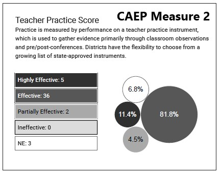 CAEP Measure 2
