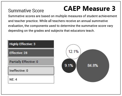 CAEP Measure 3