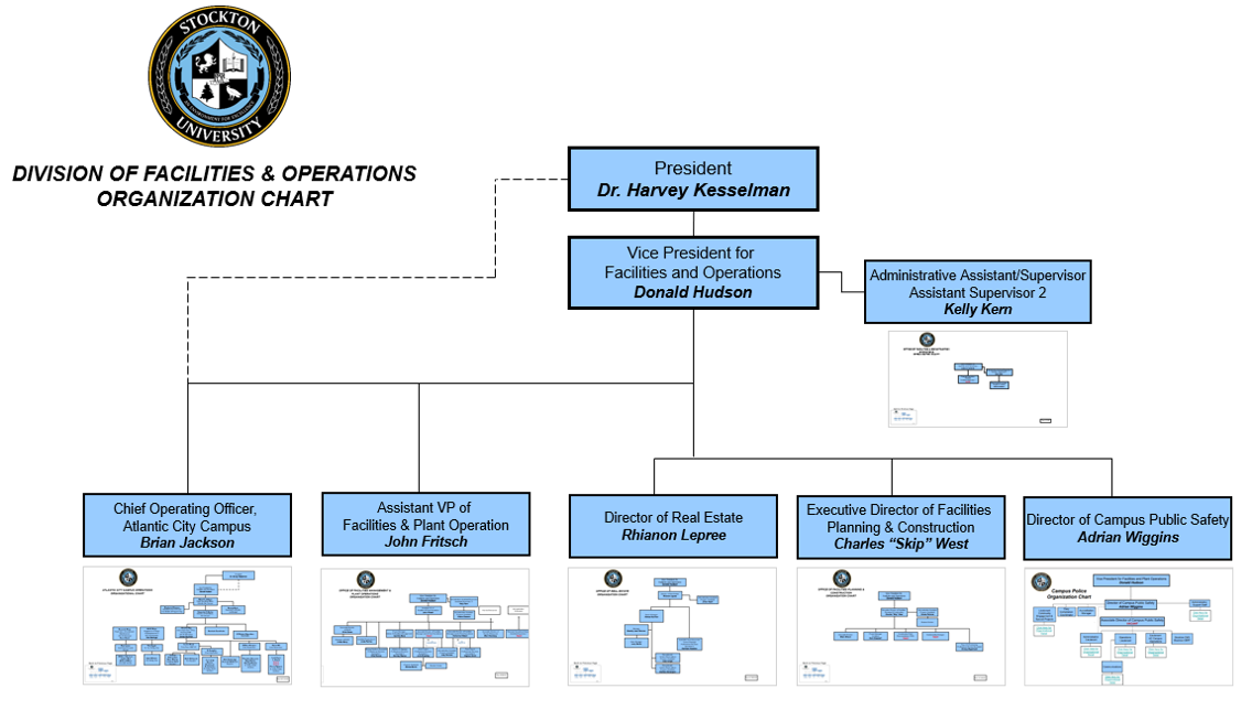 Organizational Charts Facilities Operations Stockton University