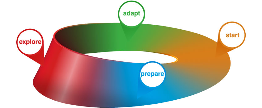 Learn about the Four Phases of Career Development