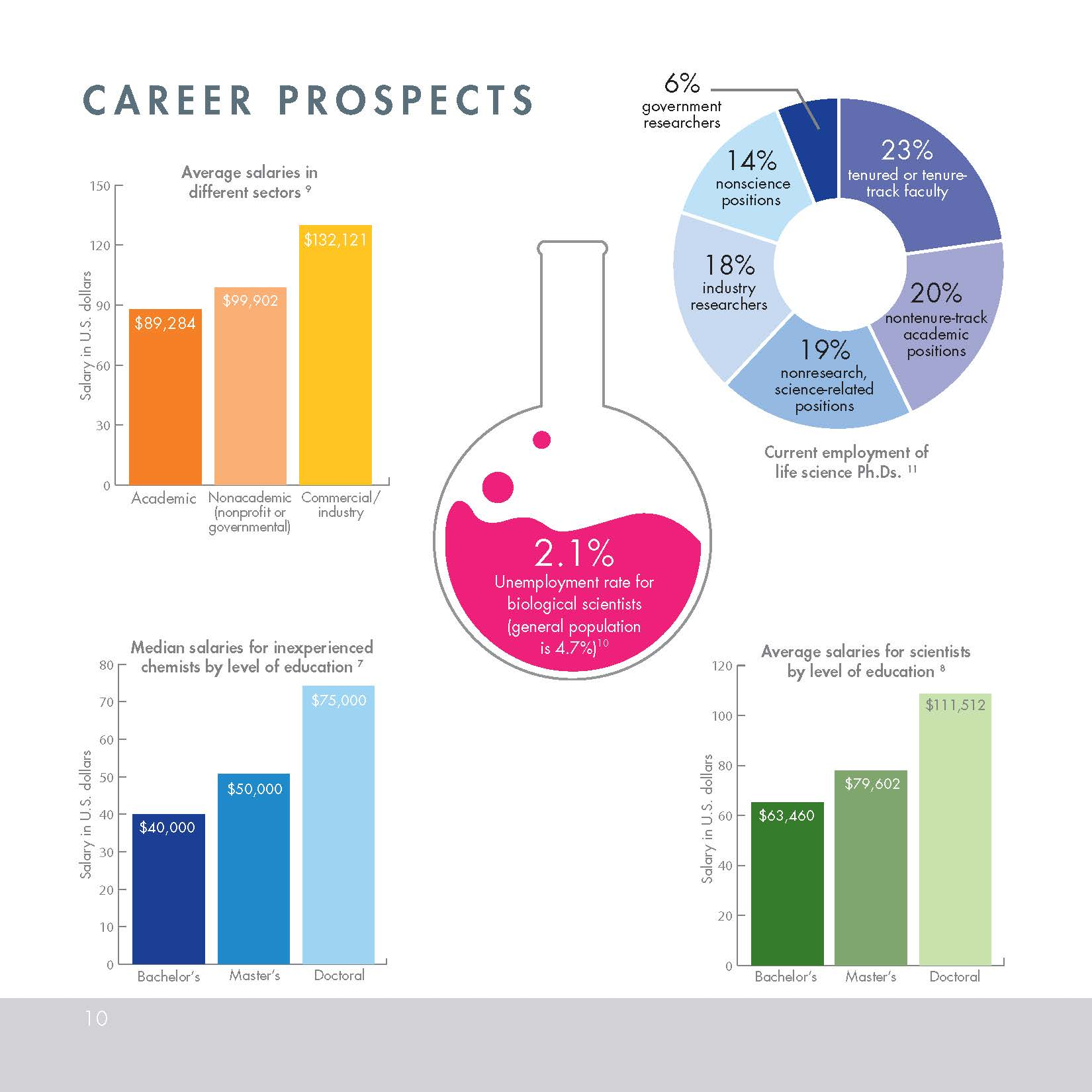 Image of Career Prospects / Salaries for BCMB majors